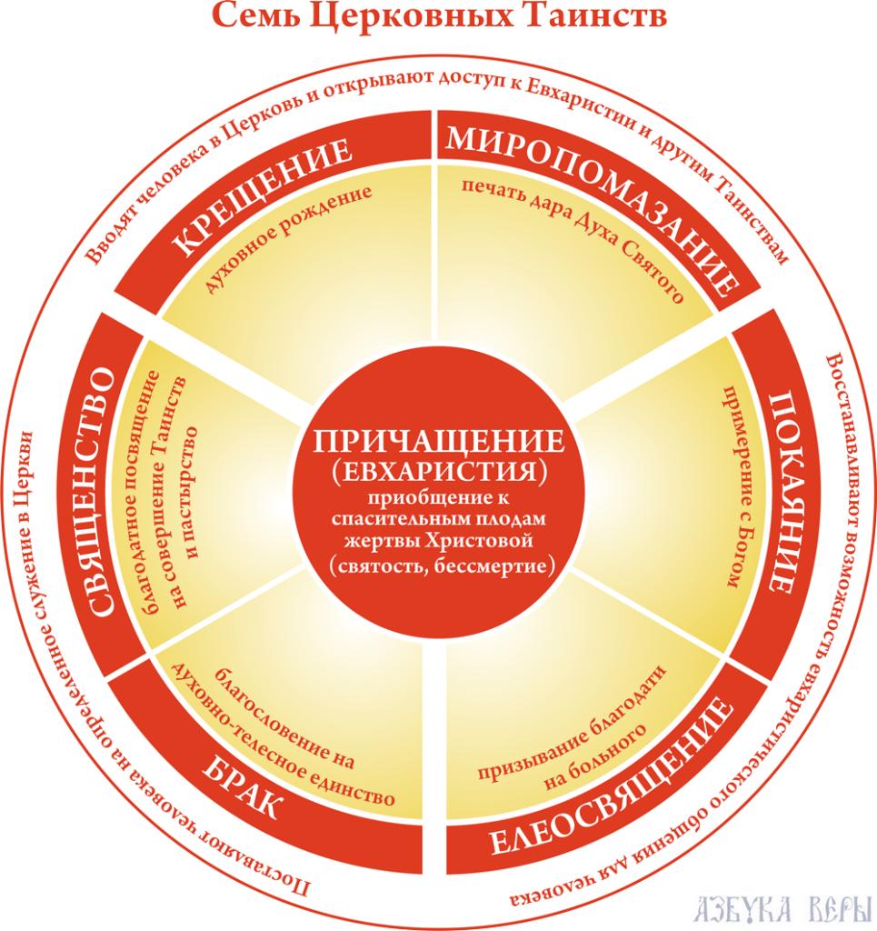 Семь Церковных Таинств Православной Церкви